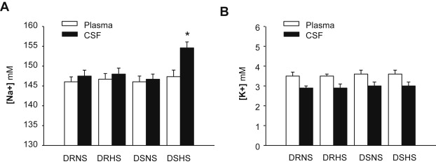 High salt-diet reduces SLC14A1 gene expression in the