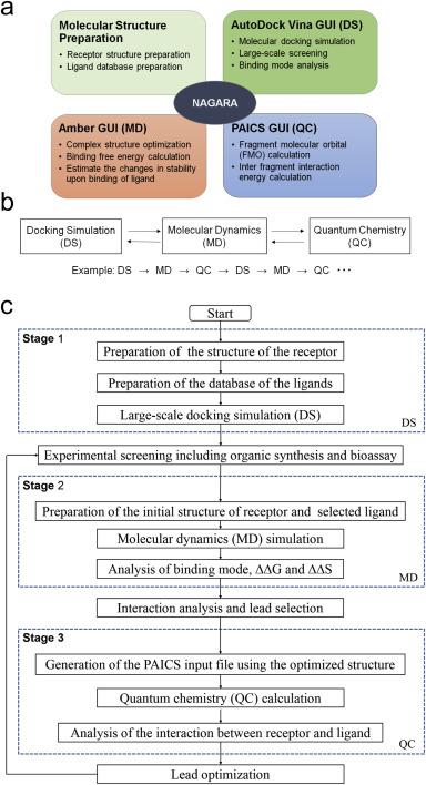 Logical design of anti-prion agents using NAGARA - ScienceDirect