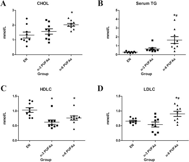 N-3 polyunsaturated fatty acids ameliorate hepatic steatosis