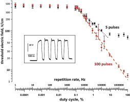 Excitation And Electroporation By Mhz Bursts Of Nanosecond Stimuli Sciencedirect This mh to hz converter helps you convert megahertz to hertz frequency conversions. mhz bursts of nanosecond stimuli