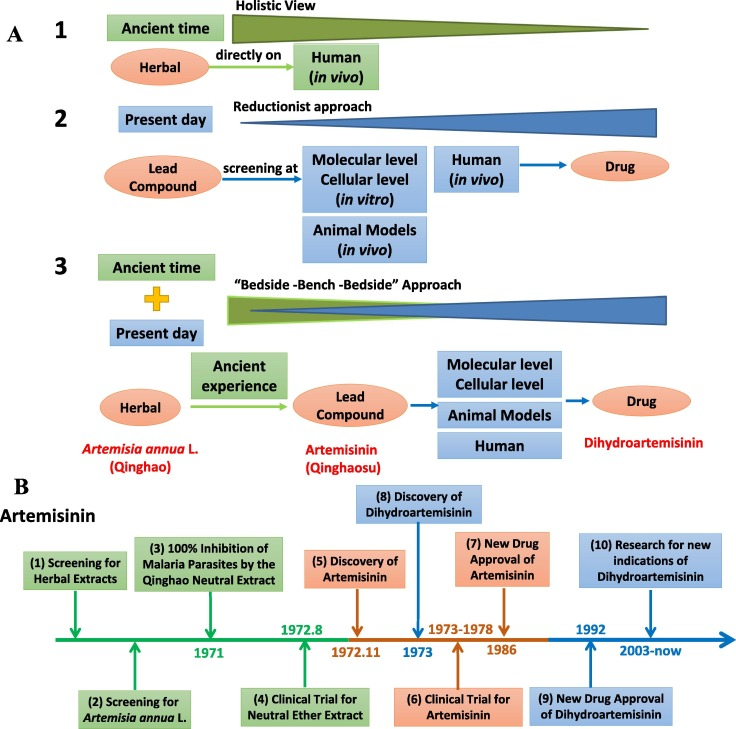 Major achievements of evidence-based traditional Chinese