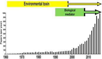 A timeline of hydrogen sulfide (H2S) research: From environmental