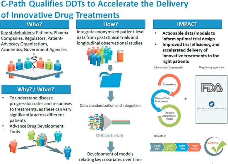 Regulatory-accepted drug development tools are needed to accelerate