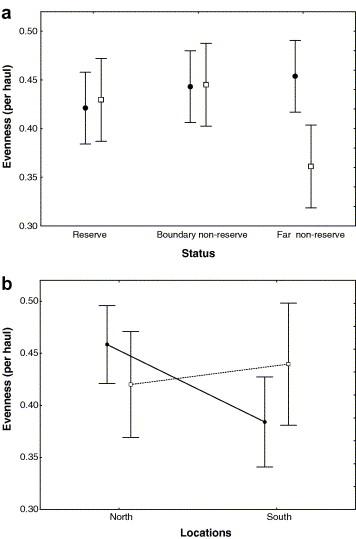 The impact of marine reserves on nekton diversity and