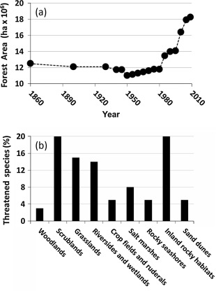 African Ecology: Benchmarks and Historical Perspectives