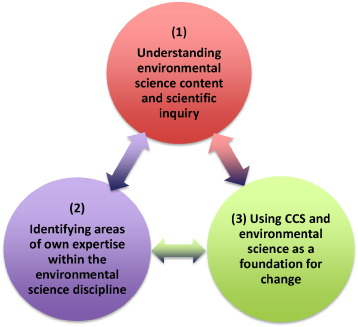 Youth-focused citizen science: Examining the role of