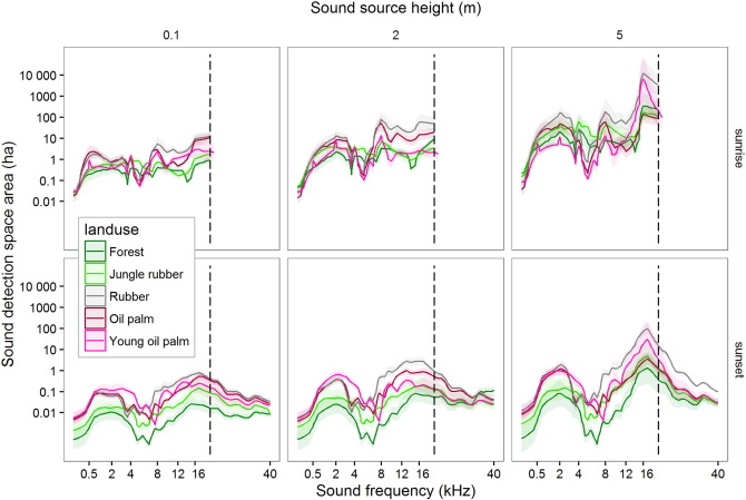 Measuring sound detection spaces for acoustic animal
