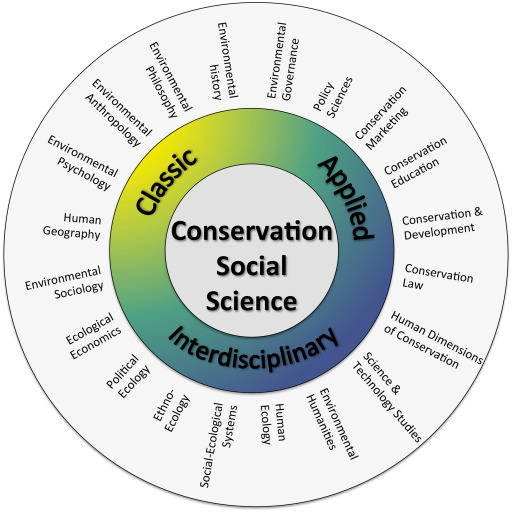 Conservation social science: Understanding and integrating