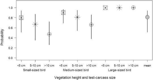 Bird collisions at wind turbines in a mountainous area ... on