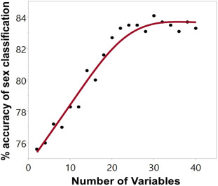 Extraneous variable definition statistics of sexual immorality