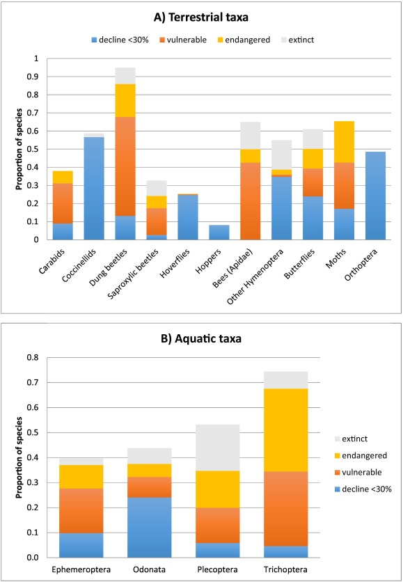 global pollinator declines trends impacts and drivers pdf