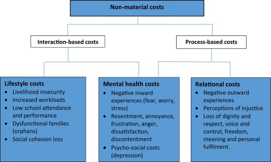 Figure 2 on categories of non-material costs, from the new Thondhlana-led paper in Biological Conservation