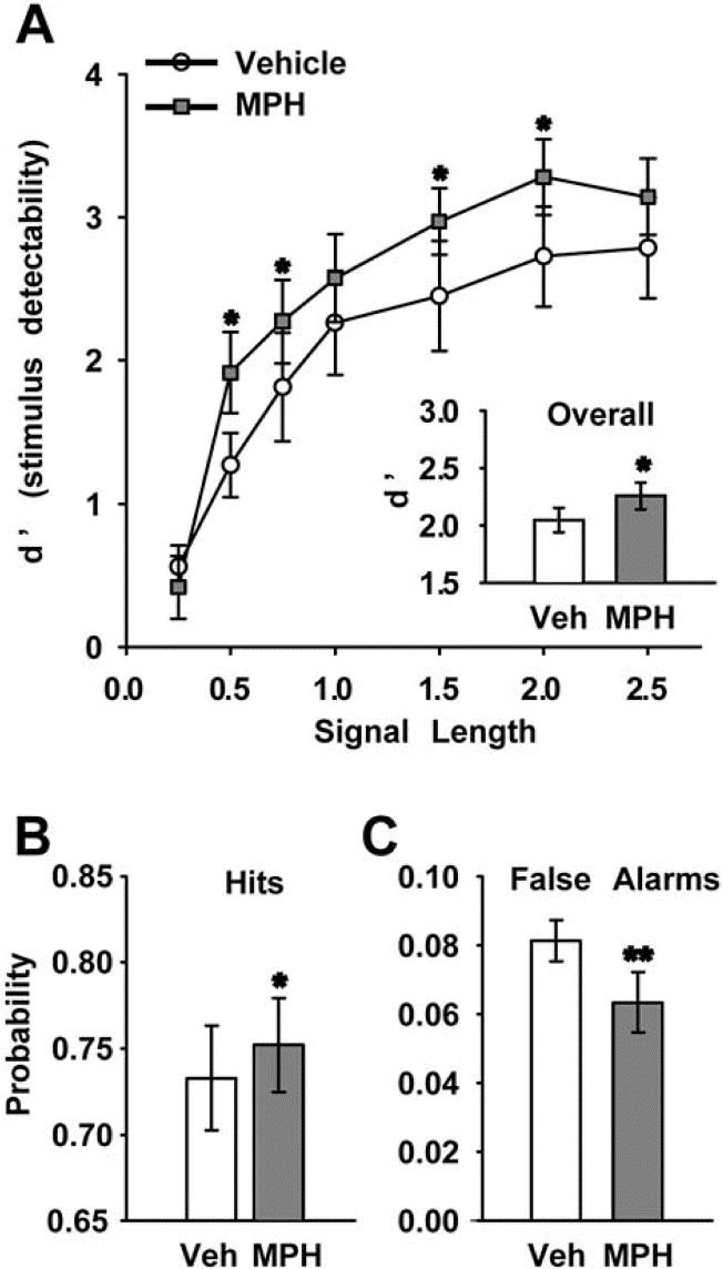 methylphenidate preferentially increases catecholamine rh sciencedirect com