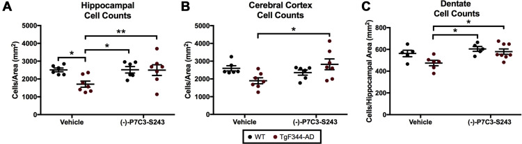 −)-P7C3-S243 Protects a Rat Model of Alzheimer's Disease From