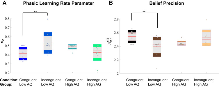 Social Bayes: Using Bayesian modeling to study autistic