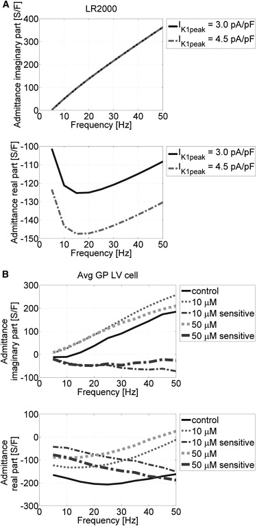 A Single Cell Model Of Phase Driven Control Of Ventricular