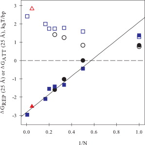 Cation Charge Dependence of the Forces Driving DNA Assembly