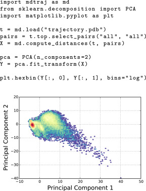 MDTraj: A Modern Open Library for the Analysis of Molecular