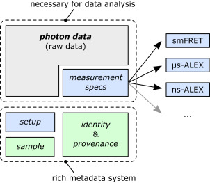 Photon-HDF5: An Open File Format for Timestamp-Based Single