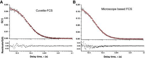 A Fluorescence Correlation Spectrometer for Measurements in