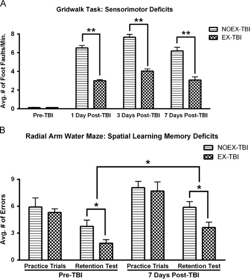Exercise preconditioning improves traumatic brain injury outcomes