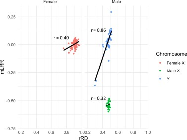 Somatic mosaicism of sex chromosomes in the blood and brain
