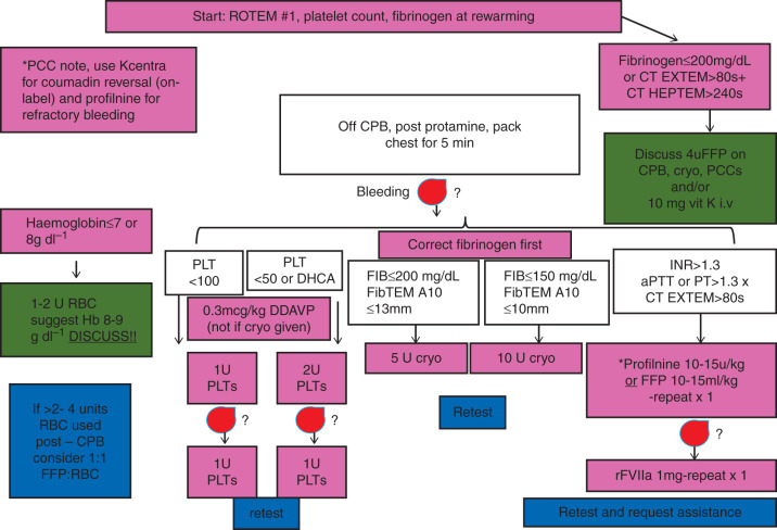 Perioperative management of the bleeding patient - ScienceDirect