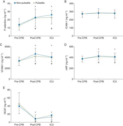 Endothelial hyperpermeability after cardiac surgery with