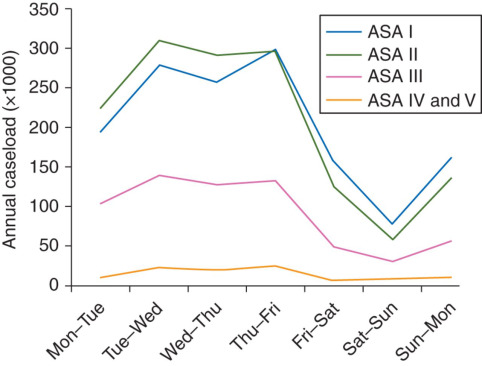 The State of UK anaesthesia: a survey of National Health