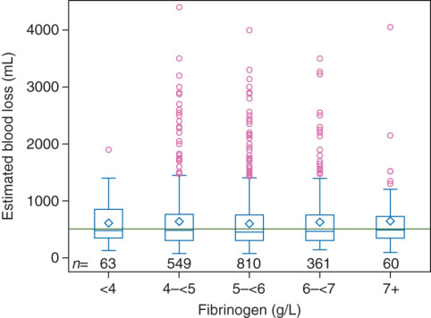 Fibrinogen plasma concentration before delivery is not associated