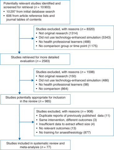 Simulation-based training in anaesthesiology: a systematic review