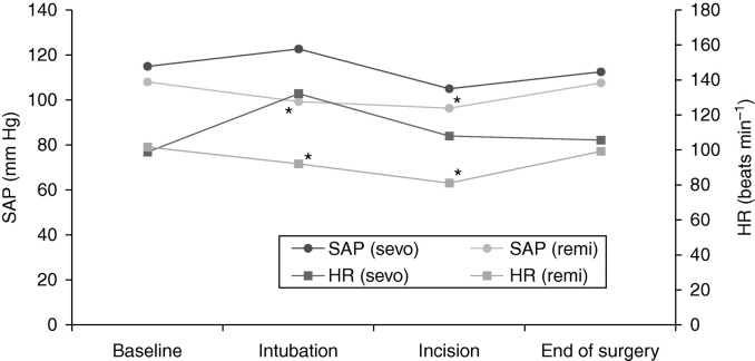 Incidence of postoperative nausea and vomiting after paediatric