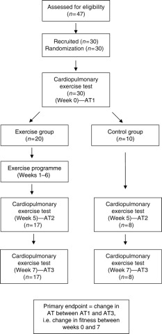 Effect of short-term exercise training on aerobic fitness in