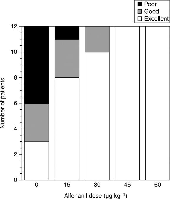 Dose of alfentanil needed to obtain optimal intubation