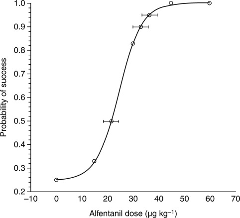 Dose of alfentanil needed to obtain optimal intubation conditions