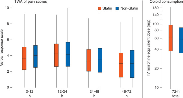 Are Perioperative Therapeutic Doses Of Statins Associated With