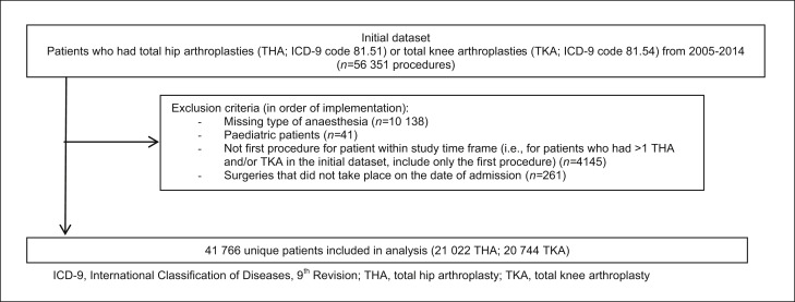 69cfc5104ee Postoperative delirium in total knee and hip arthroplasty patients ...