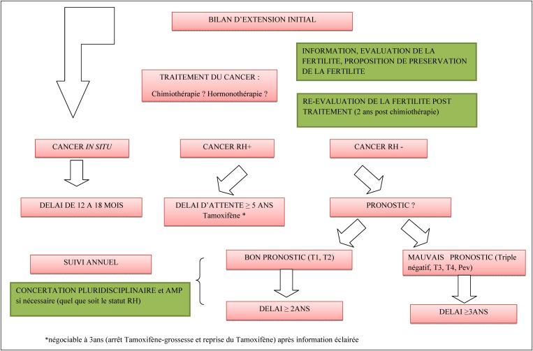 cancer hormonal traitement