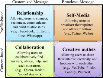Social media and human need satisfaction: Implications for