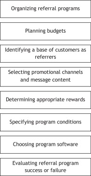 Referral marketing: Harnessing the power of your customers