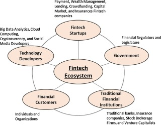 Fintech: Ecosystem, business models, investment decisions, and challenges