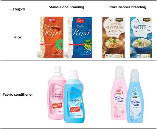 How to brand your private labels - ScienceDirect