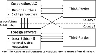 A framework for analyzing international business and legal ethical