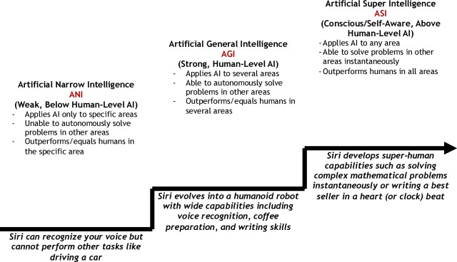Executive Digest Siri, Siri, in my hand: Who's the fairest in the land? On the interpretations, illustrations, and implications of artificial intelligence