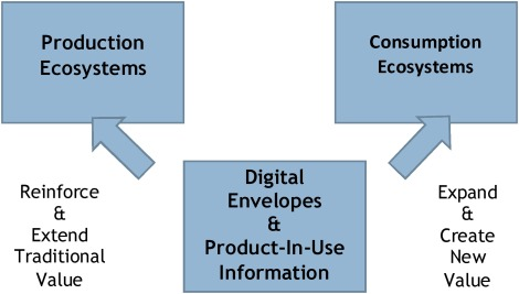 Competing in digital ecosystems - ScienceDirect