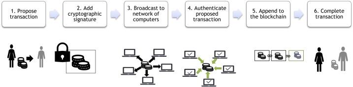 model bisnis bitcoin