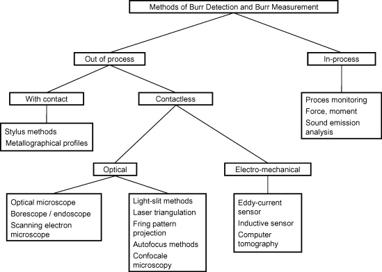 Burrs—Analysis, control and removal - ScienceDirect