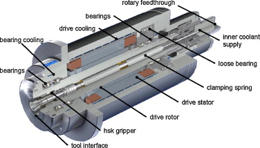 Machine tool spindle units - ScienceDirect