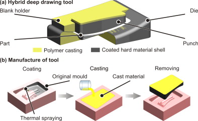 High wear resistant deep drawing tools made of coated polymers ...