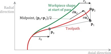 Parametric Toolpath Design In Metal Spinning Sciencedirect